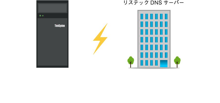 リステックDNSサービス